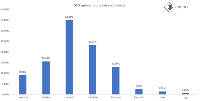 Average SEO agency and consultant rates - Credo
